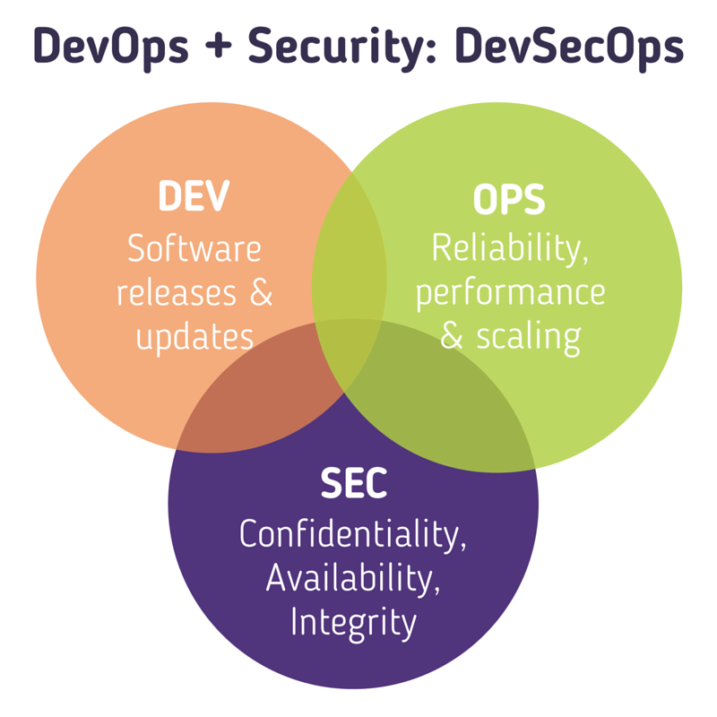 Ensure DevOps Security With These 4 Operating Principles