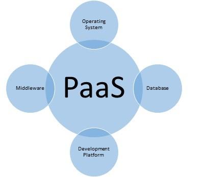 PaaS Cloud apps